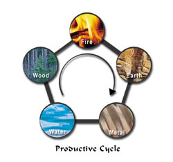 Five Element Productive Cycle