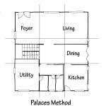 palaces method