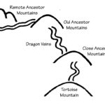 The Mountains as a Source of Qi